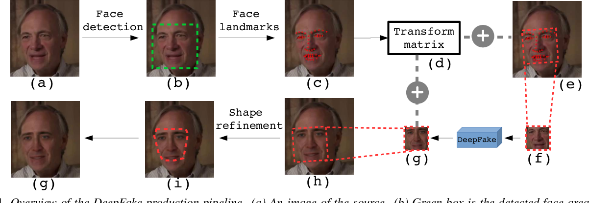 Figure 1 for Exposing DeepFake Videos By Detecting Face Warping Artifacts