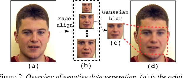 Figure 3 for Exposing DeepFake Videos By Detecting Face Warping Artifacts