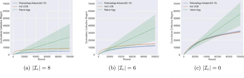 Figure 1 for Multitask Bandit Learning through Heterogeneous Feedback Aggregation