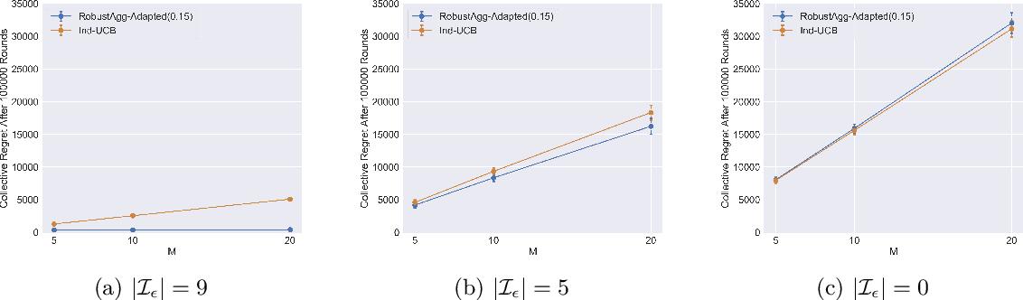 Figure 2 for Multitask Bandit Learning through Heterogeneous Feedback Aggregation