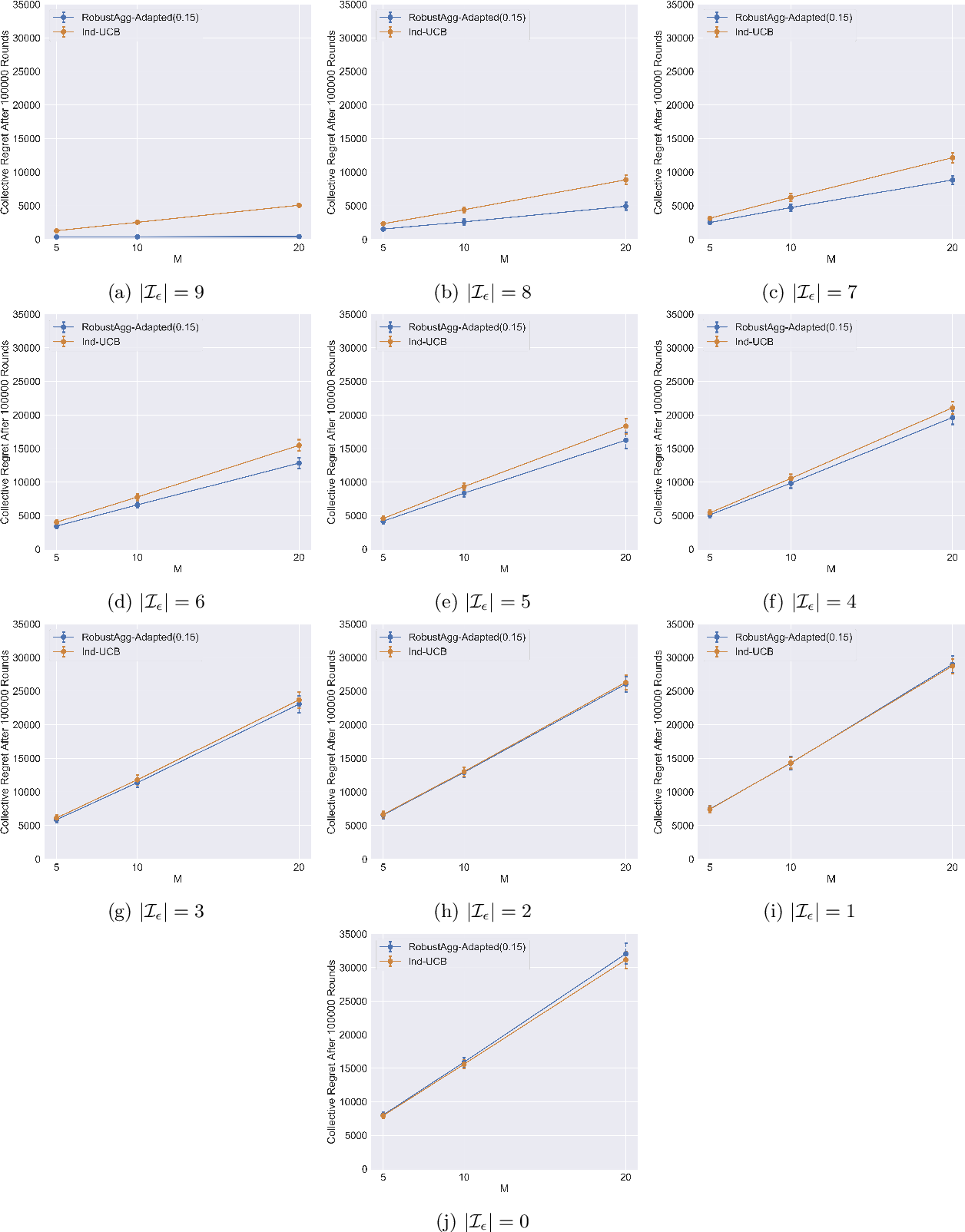 Figure 4 for Multitask Bandit Learning through Heterogeneous Feedback Aggregation
