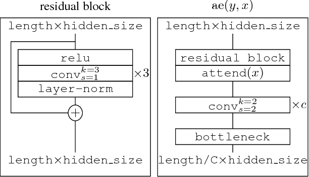 Figure 3 for Fast Decoding in Sequence Models using Discrete Latent Variables