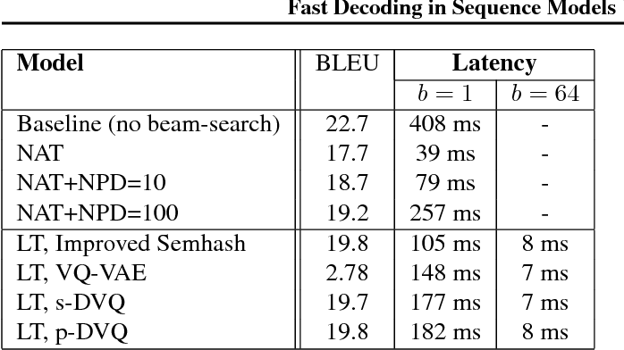 Figure 4 for Fast Decoding in Sequence Models using Discrete Latent Variables