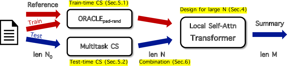 Figure 1 for Long-Span Summarization via Local Attention and Content Selection