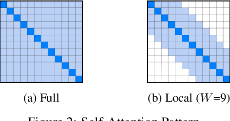 Figure 3 for Long-Span Summarization via Local Attention and Content Selection