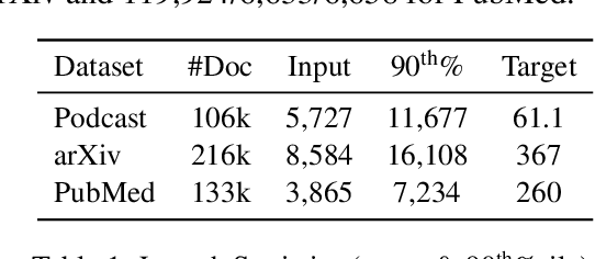 Figure 2 for Long-Span Summarization via Local Attention and Content Selection