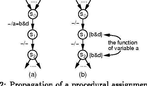 Figure 2: Propagation of a procedural assignment statement: (a) The original STG, (b) The modi ed STG after propagation.