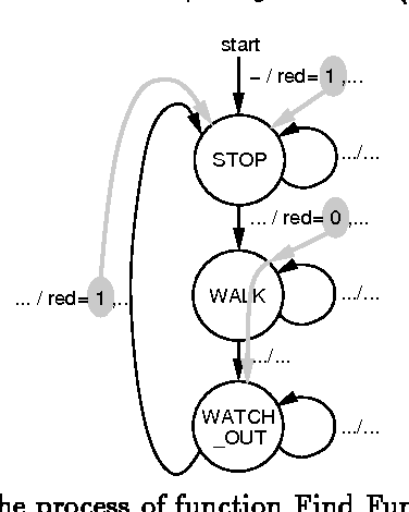 Figure 3: The process of function Find Func for red.