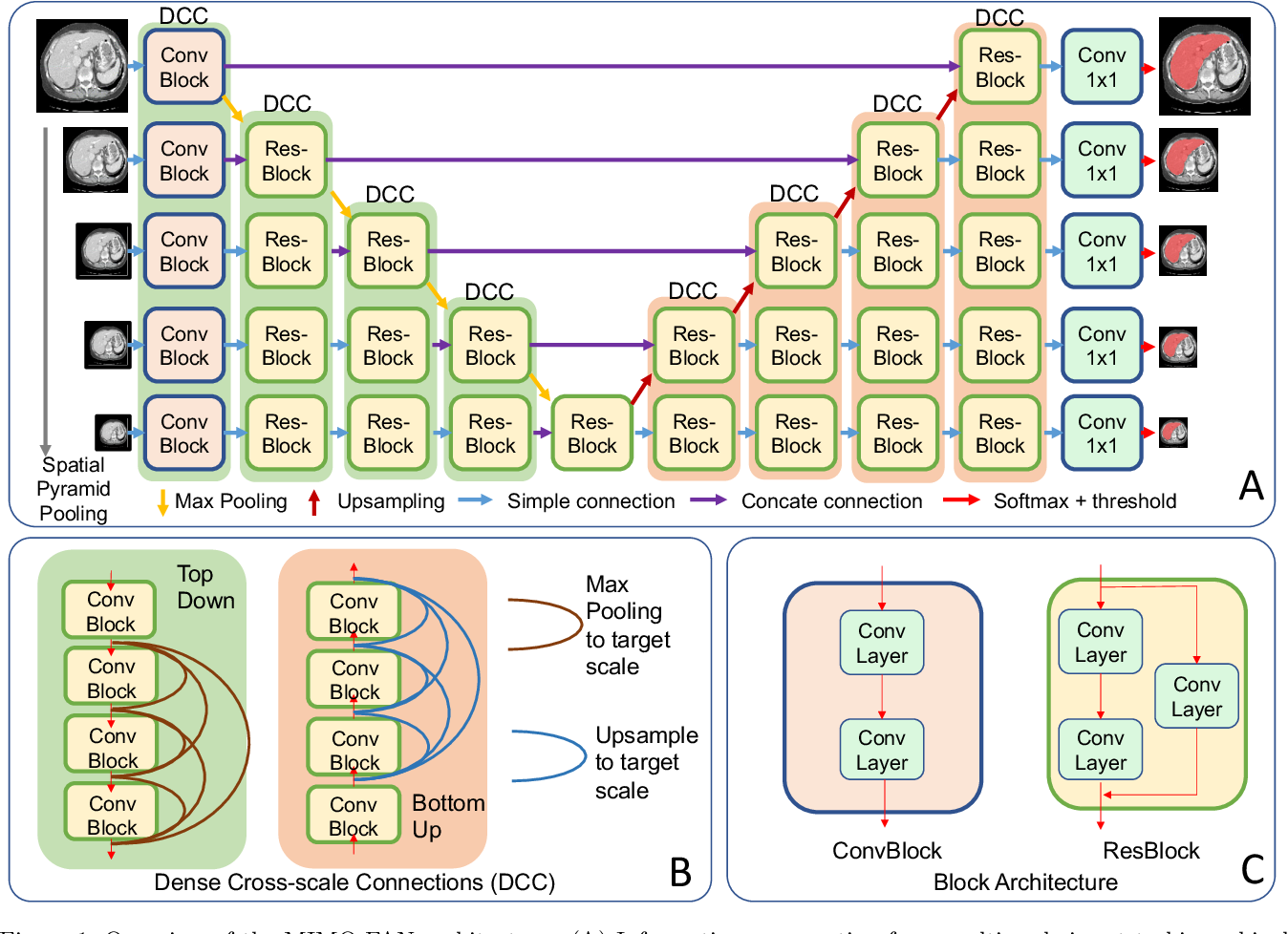 Figure 1 for Unified Multi-scale Feature Abstraction for Medical Image Segmentation