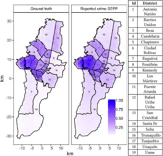 Figure 4 for The effect of differential victim crime reporting on predictive policing systems