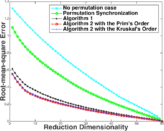 Figure 1 for Initialization and Coordinate Optimization for Multi-way Matching