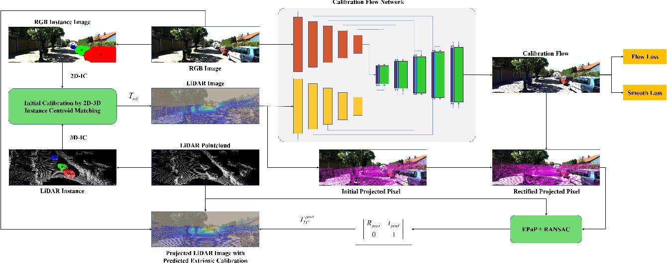Figure 2 for CFNet: LiDAR-Camera Registration Using Calibration Flow Network
