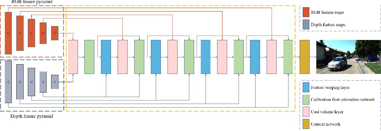 Figure 3 for CFNet: LiDAR-Camera Registration Using Calibration Flow Network