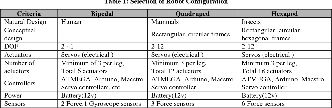 Table 1 from Design of a Quadruped Robot and its Inverse