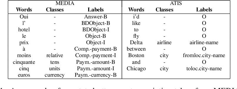 Figure 2 for Label-Dependencies Aware Recurrent Neural Networks