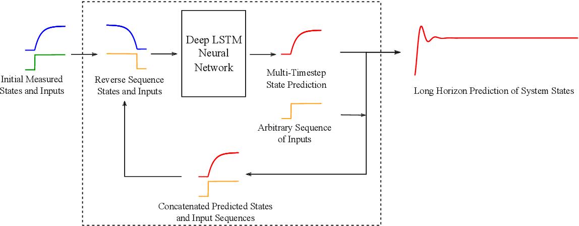 Figure 1 for Data-Driven Predictive Modeling of Neuronal Dynamics using Long Short-Term Memory