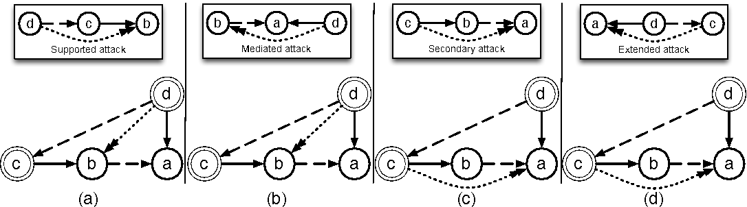 Figure 4 for Towards a Benchmark of Natural Language Arguments