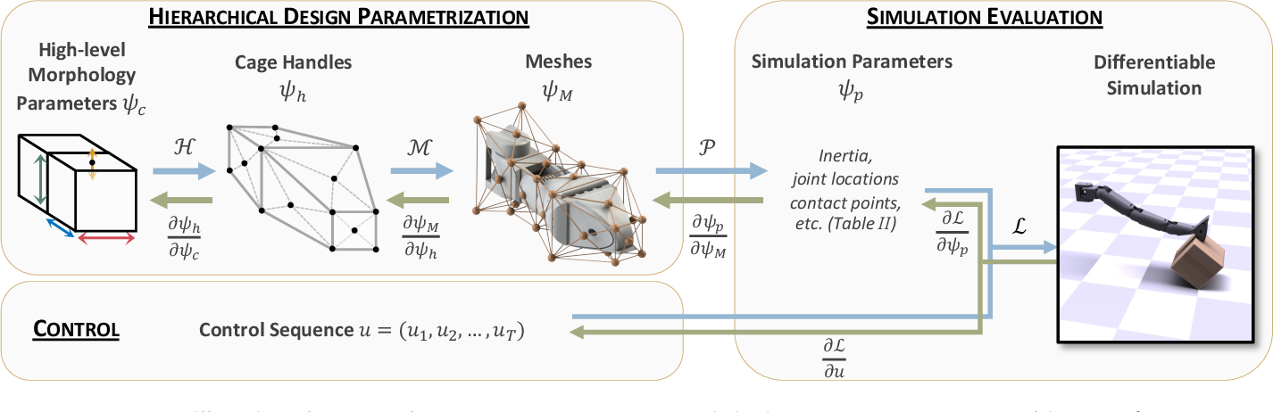 Figure 2 for An End-to-End Differentiable Framework for Contact-Aware Robot Design