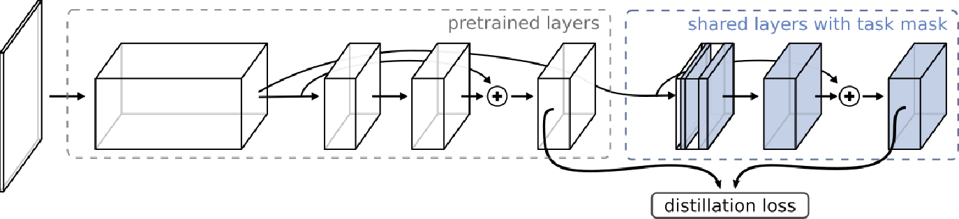 Figure 3 for Feature Partitioning for Efficient Multi-Task Architectures