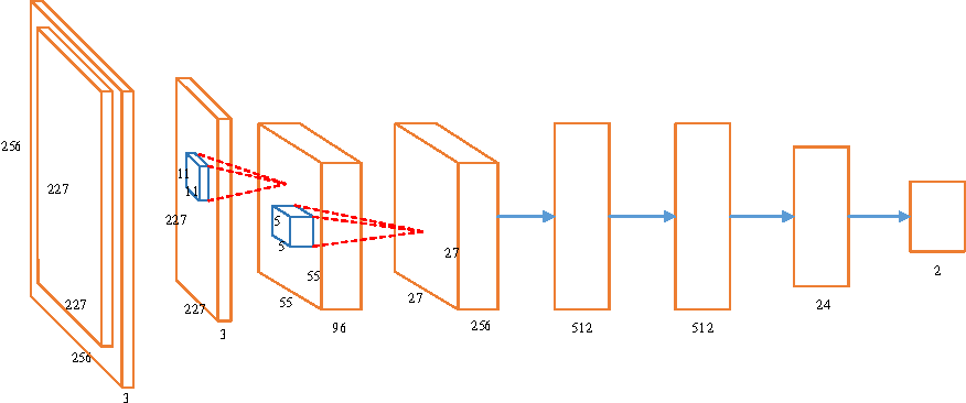 Figure 3 for Robust Image Sentiment Analysis Using Progressively Trained and Domain Transferred Deep Networks