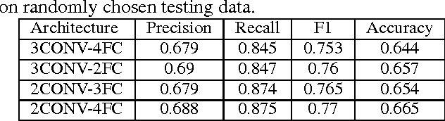 Figure 2 for Robust Image Sentiment Analysis Using Progressively Trained and Domain Transferred Deep Networks