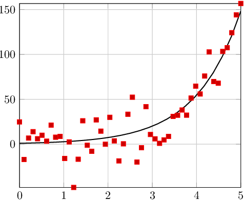 Figure 1 for Learning Partial Differential Equations from Data Using Neural Networks