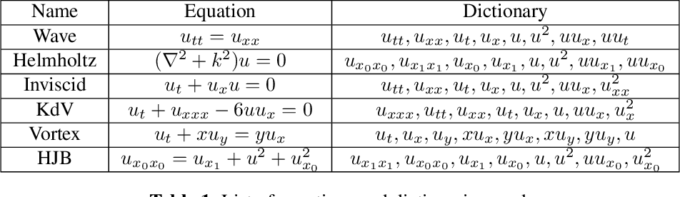 Figure 2 for Learning Partial Differential Equations from Data Using Neural Networks