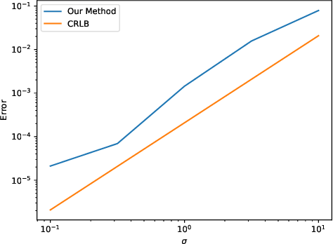 Figure 4 for Learning Partial Differential Equations from Data Using Neural Networks
