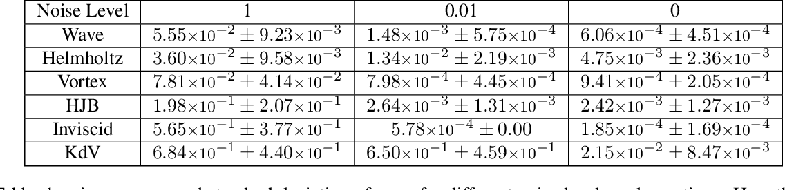 Figure 3 for Learning Partial Differential Equations from Data Using Neural Networks