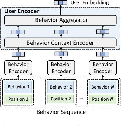 Figure 3 for UserBERT: Contrastive User Model Pre-training
