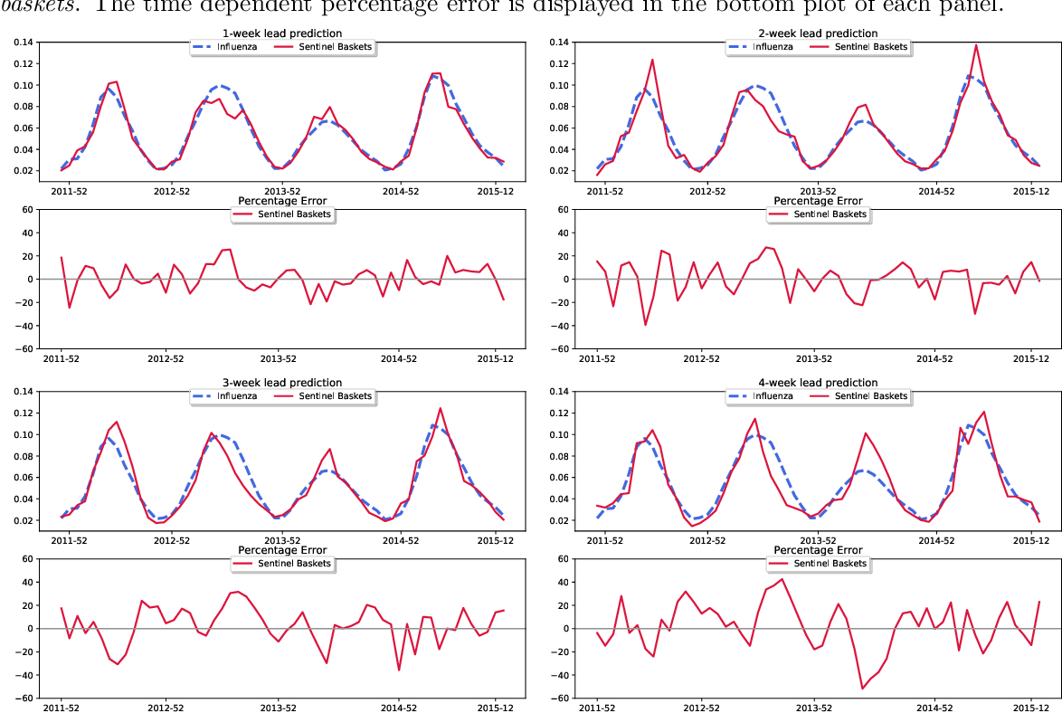Figure 1 for Predicting seasonal influenza using supermarket retail records