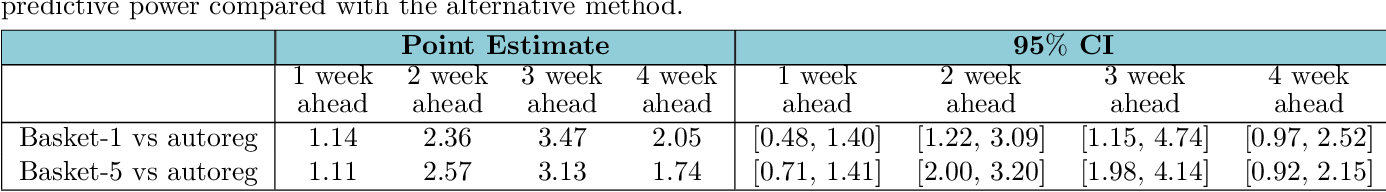 Figure 3 for Predicting seasonal influenza using supermarket retail records