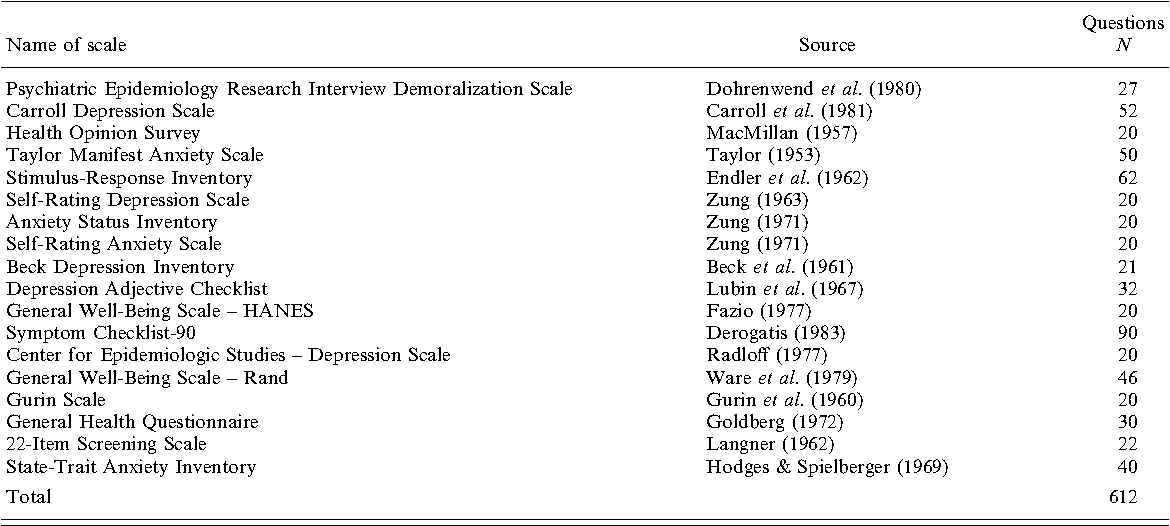 Table 1 from Short screening scales to monitor population