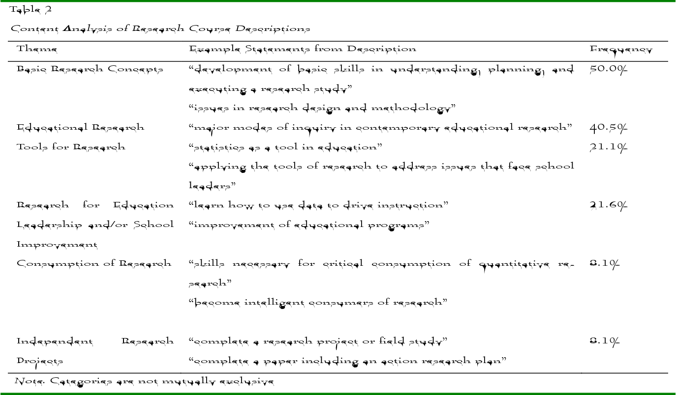 PDF] Research Courses in Education Leadership Programs