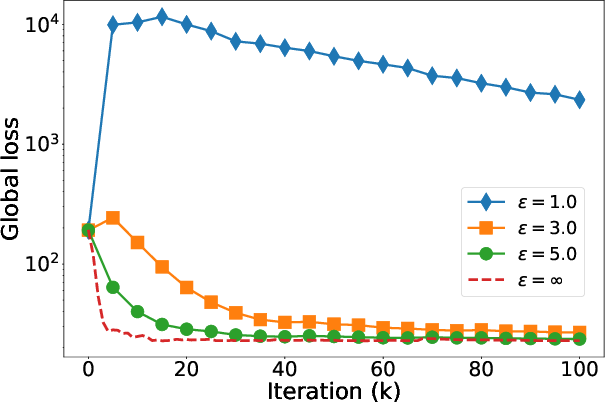 Figure 1 for On the Practicality of Differential Privacy in Federated Learning by Tuning Iteration Times