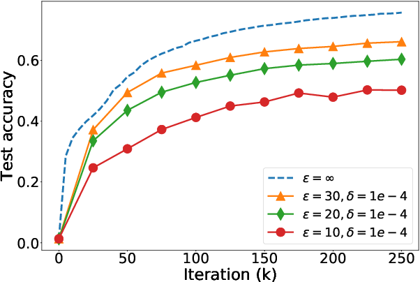 Figure 2 for On the Practicality of Differential Privacy in Federated Learning by Tuning Iteration Times