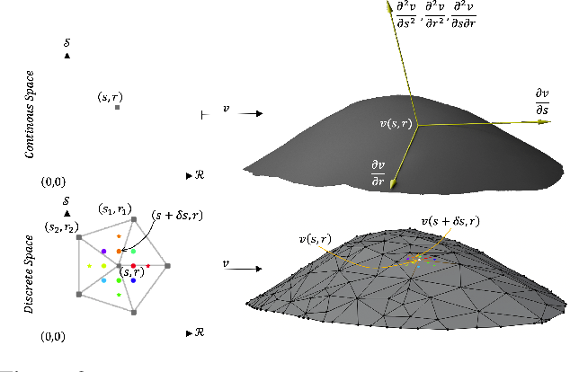 Figure 3 for Deep Active Surface Models