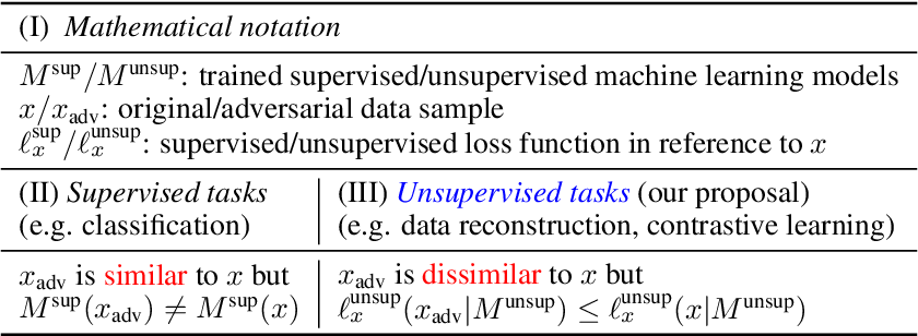 Figure 1 for Adversarial Examples for Unsupervised Machine Learning Models