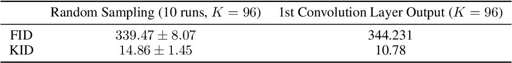 Figure 3 for Adversarial Examples for Unsupervised Machine Learning Models