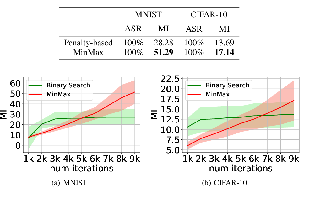 Figure 4 for Adversarial Examples for Unsupervised Machine Learning Models