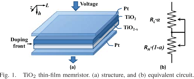 spintronic memristor In this paper, we describe a compact model of the spintronic memristor based on the magnetic-domain-wall motion mechanism.