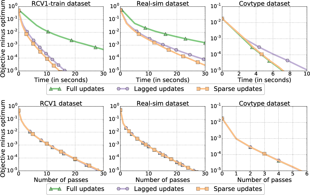 Figure 3 for Improved asynchronous parallel optimization analysis for stochastic incremental methods