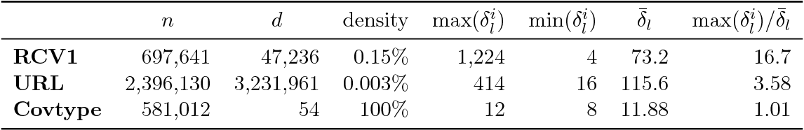 Figure 4 for Improved asynchronous parallel optimization analysis for stochastic incremental methods