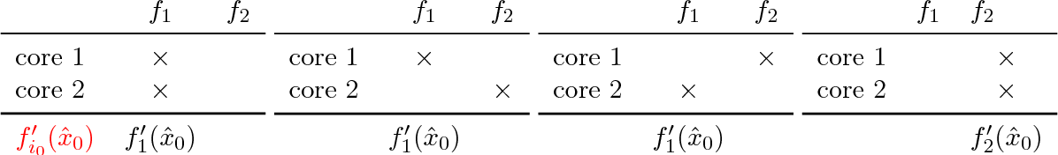 Figure 1 for Improved asynchronous parallel optimization analysis for stochastic incremental methods