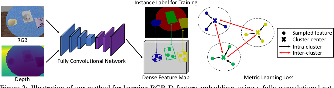 Figure 3 for Learning RGB-D Feature Embeddings for Unseen Object Instance Segmentation