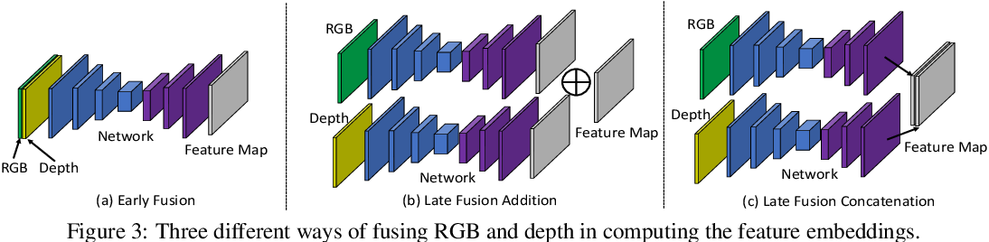 Figure 4 for Learning RGB-D Feature Embeddings for Unseen Object Instance Segmentation