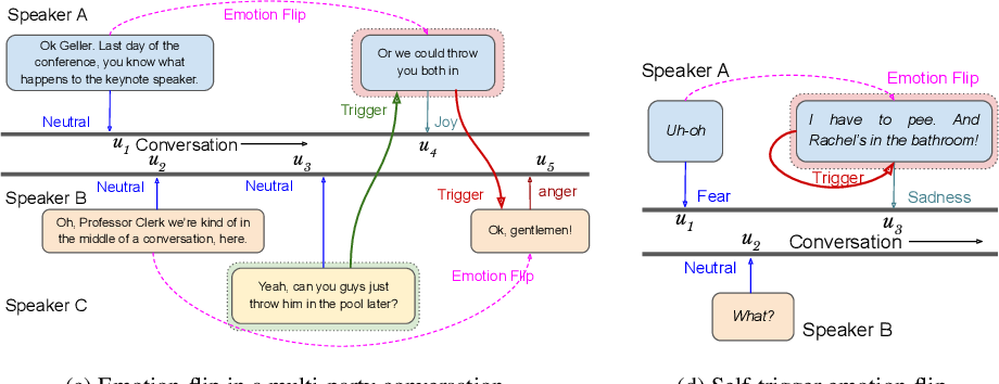 Figure 1 for Discovering Emotion and Reasoning its Flip in Multi-Party Conversations using Masked Memory Network and Transformer