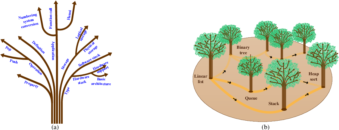 Figure 1 for Knowledge forest: a novel model to organize knowledge fragments