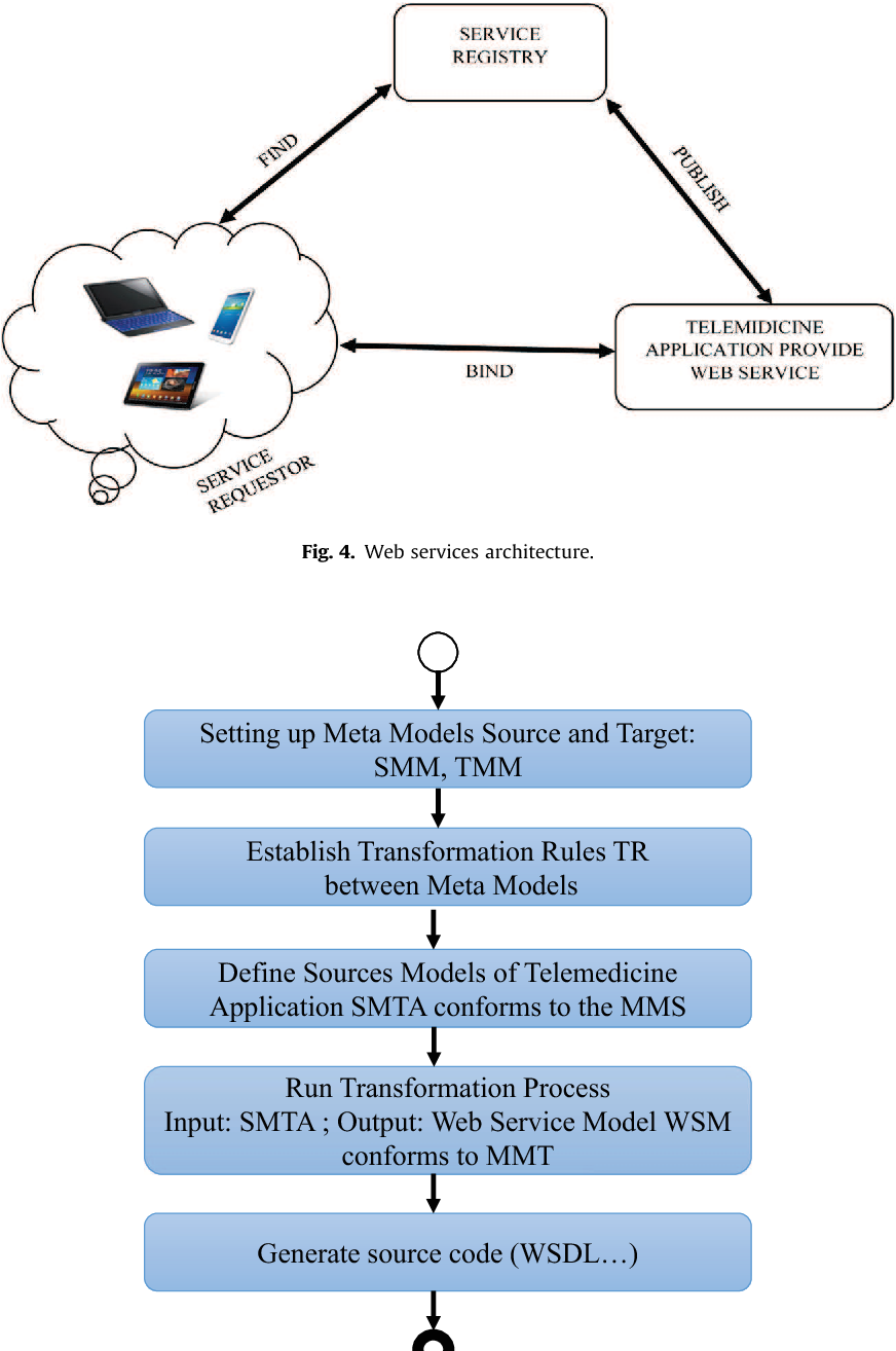 Figure 4 from Integrating MDA and SOA for improving telemedicine ...