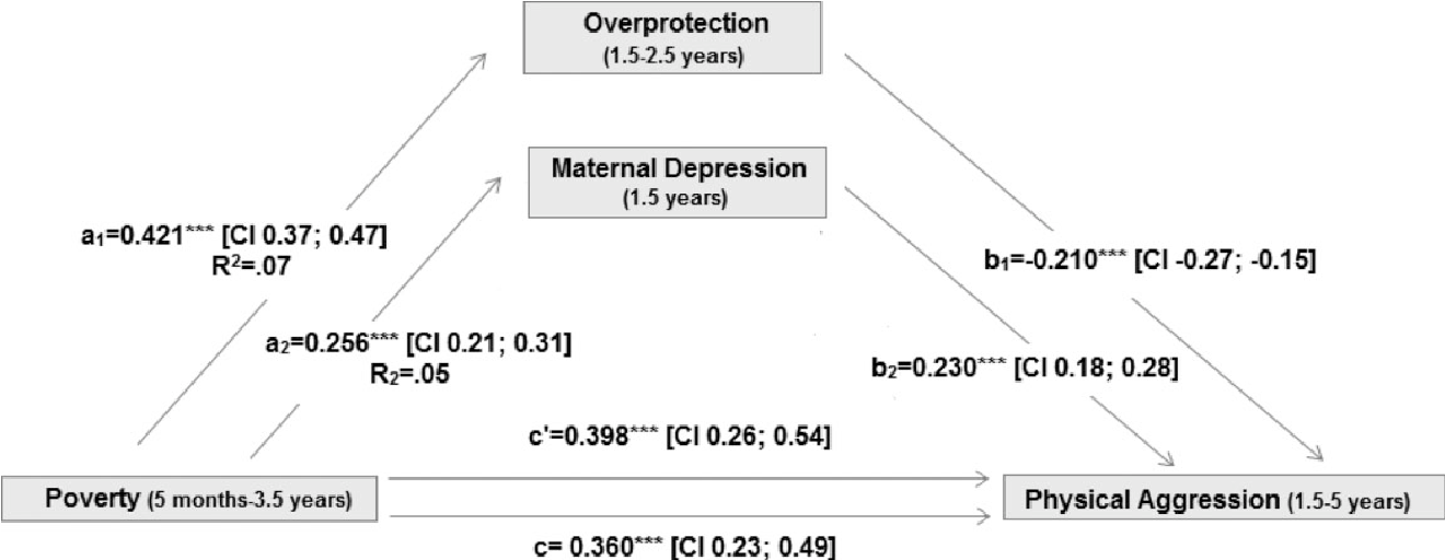 Poverty Linked To Childhood Depression >> Figure 3 From Poverty And Behavior Problems During Early Childhood